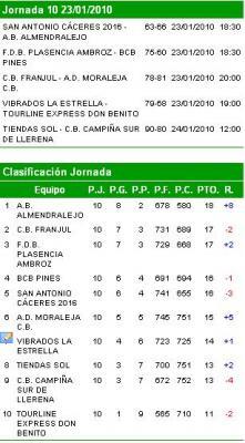 VIBRADOS LA ESTRELLA 79 - 68 TOURLINE EXPRESS DON BENITO